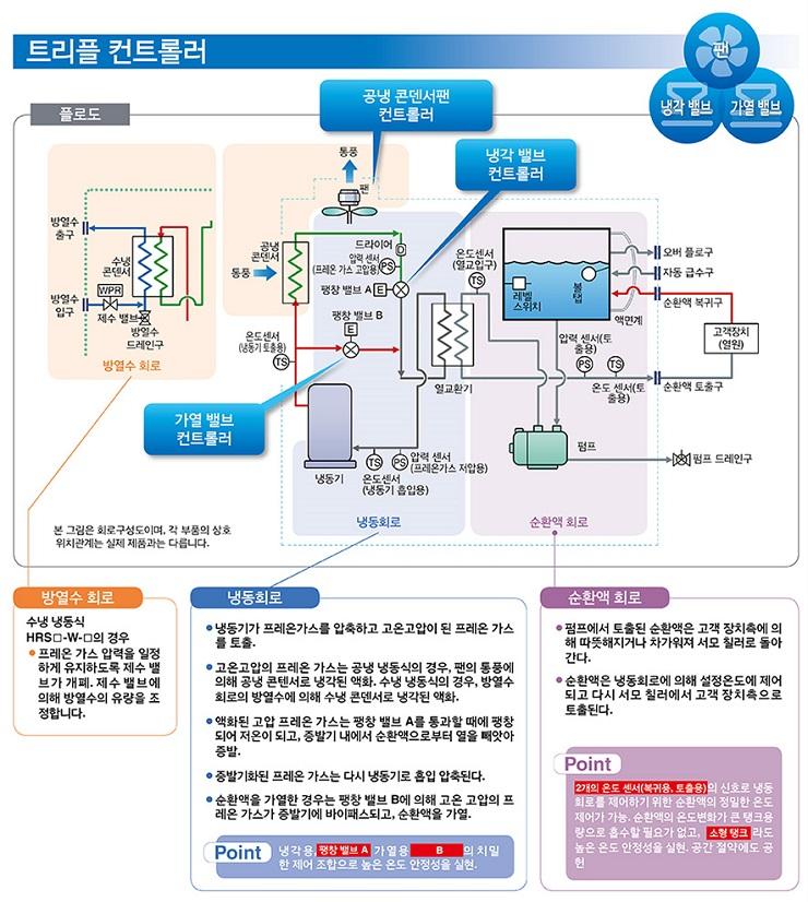 트리플 컨트롤러, 팬/냉각밸브/가열밸브