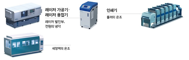 레이저 가공기·레이저 용접기, 인쇄기, 세정기