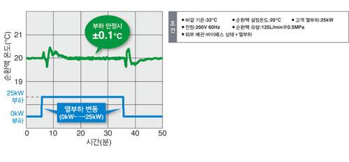 온도 안정성 ±0.1℃(부하 안정시)