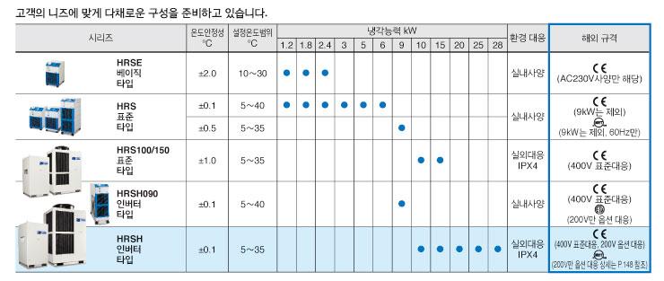 smc 서모 칠러 구성
